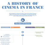 Dawn of Film: The History of Cinema in France (Article)